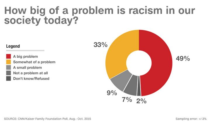racism in our society today essay Essay about racism essay about racism  in today's society, racism is generally less of an issue than in the past  racism in our society  racism in the.